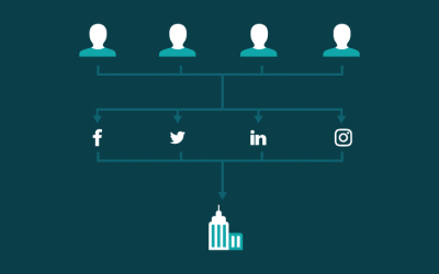 What Is Employee Advocacy & How Does It Really Work?